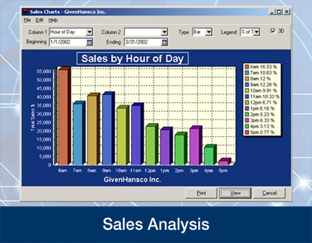 Accounts Receivable Sales Analysis